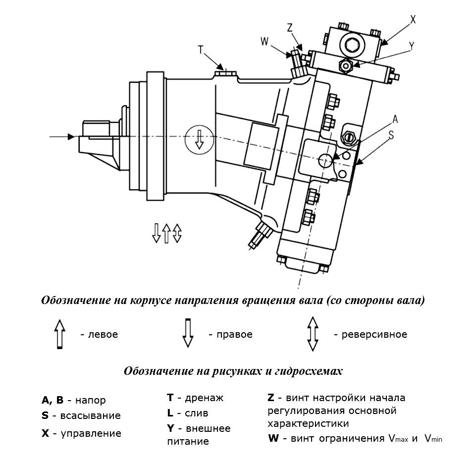 определить направление вращения гидромотора (гидронасоса) аксиально-поршневого